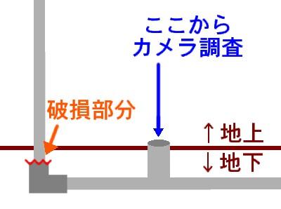 汚水管カメラ調査
